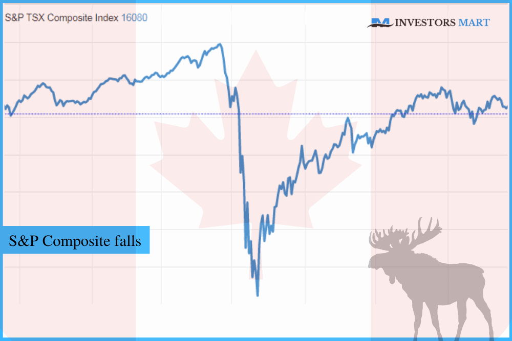 Canada market ends the day lower; S&P Composite falls 1.38%