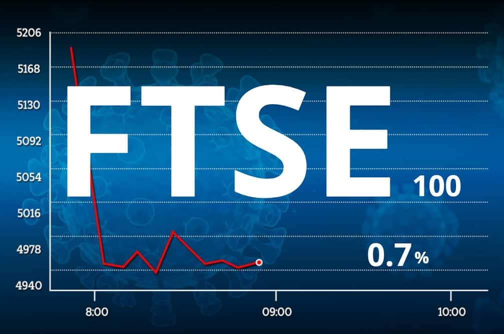FTSE 100 advances 0.7 per cent at the day's end