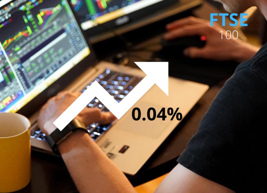 FTSE 100 ends slightly high; rises 0.04%
