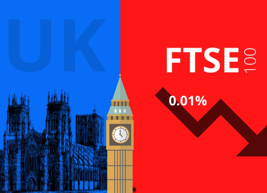 UK share market ends lower; FTSE 100 falls 0.01%