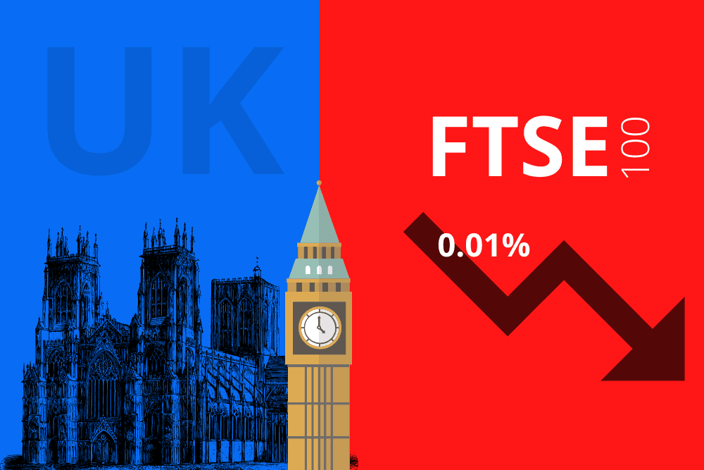 UK share market ends lower; FTSE 100 falls 0.01%