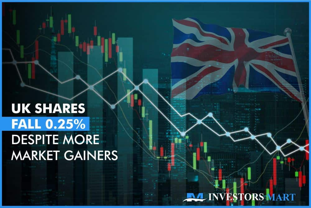 UK shares fall 0.25% despite more market gainers
